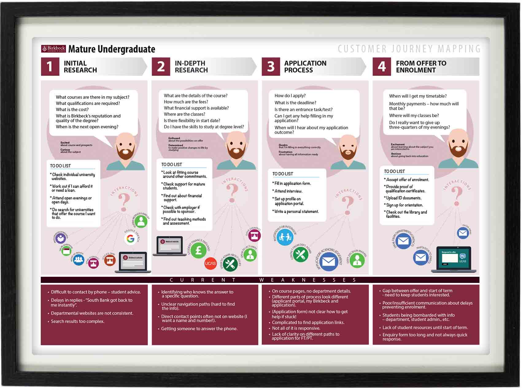 Birkbeck user journey map