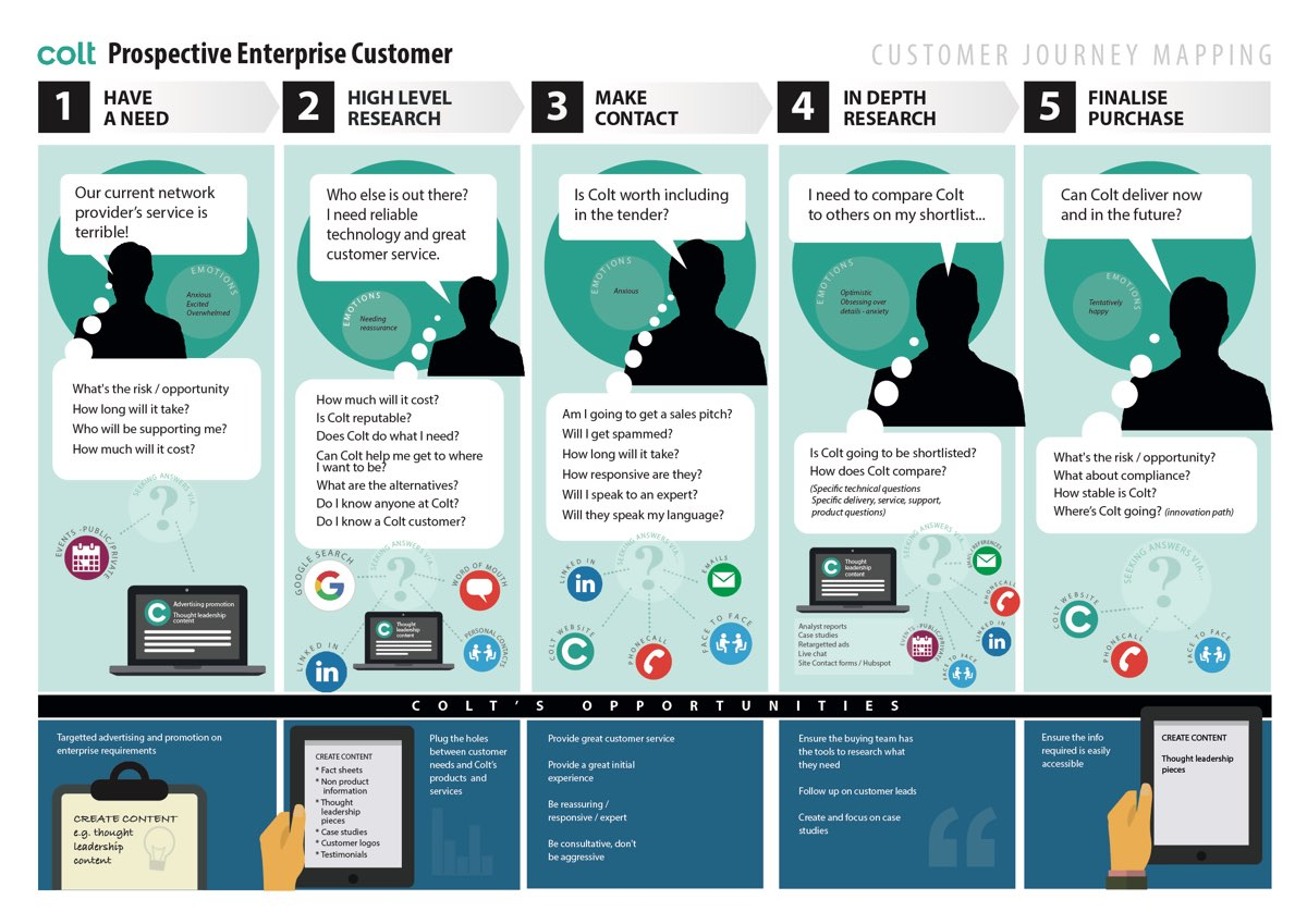 User journey for Enterprise Customers