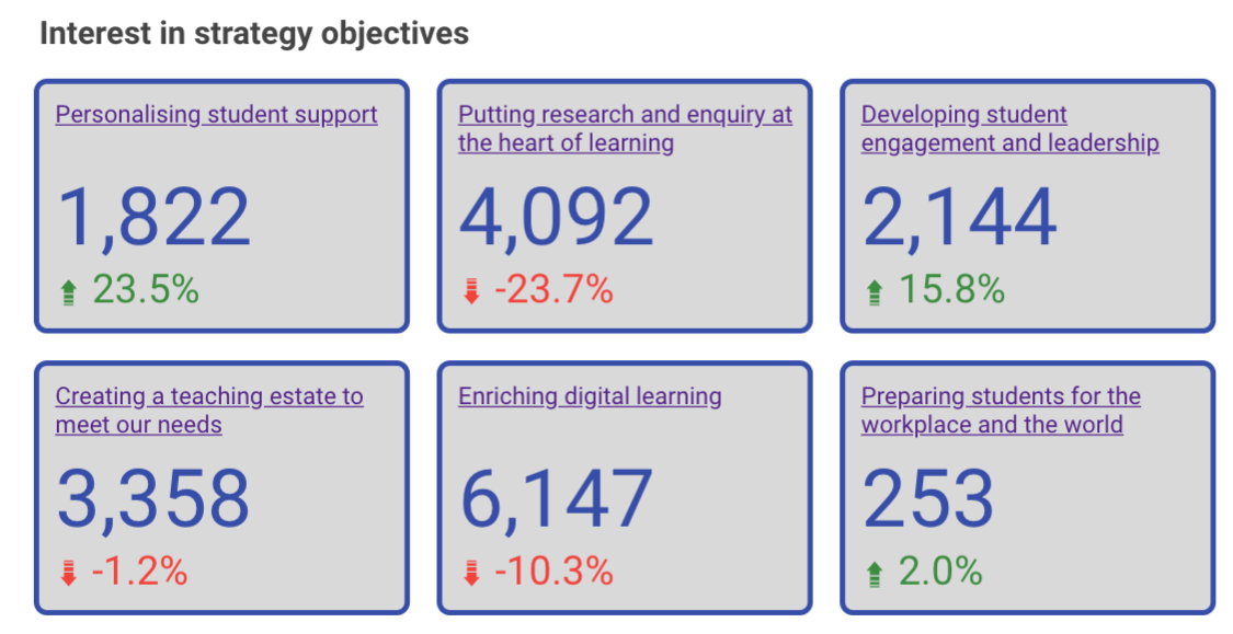 Screenshot showing part of an analytics dashboard developed for UCL.