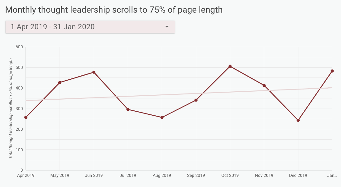 Monthly thought leadership articles scrolls to 75% of page length line chart