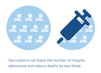 Visualisation illustrating the fact that flu vaccinations can halve the number of hospital admissions related to flu, and reduce deaths by two thirds